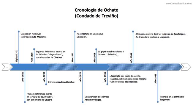 cronología historia ochate condado de treviño