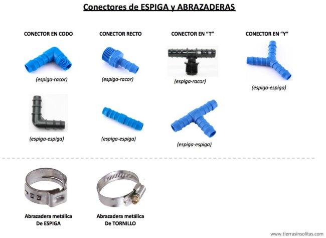tipos de conectores de espiga y abrazaderas