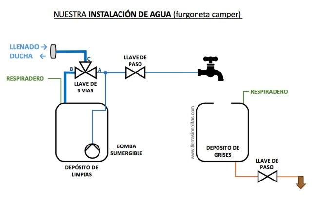 nuestra instalación de agua para furgoneta camper