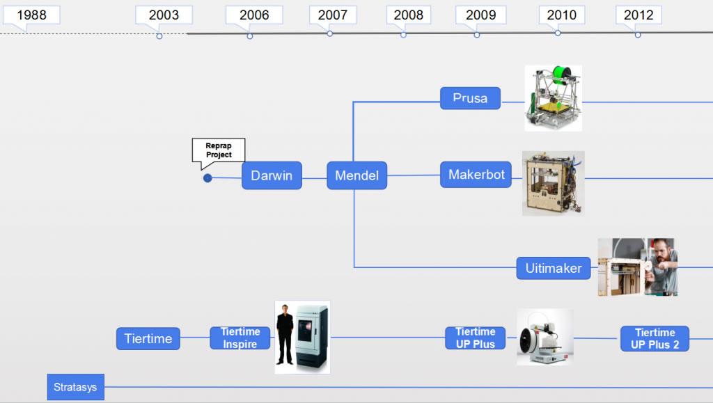 桌面3D打印机历史记录的时间表