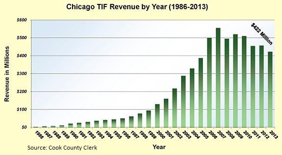 Chicago-TIF_revenue-1986-2013