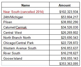 Top 10 TIFS Expenditures