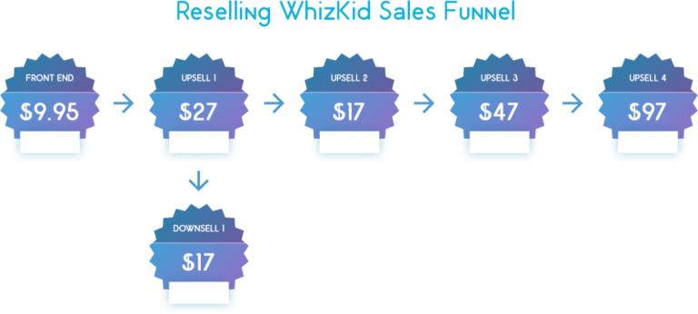 Reselling WhizKid upsells