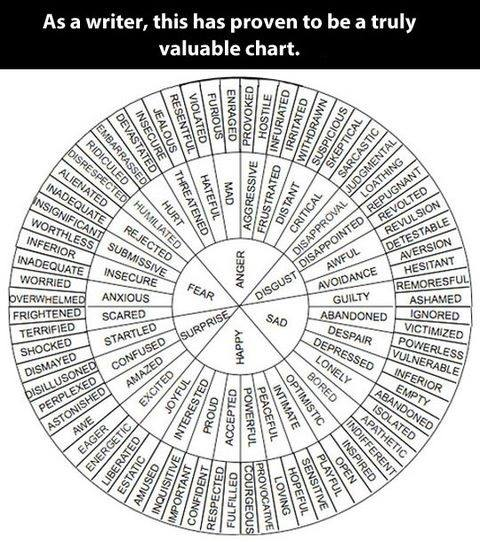 A valuable chart for writers A valuable chart for writers