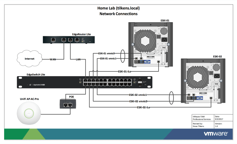 Home Lab Network Connections