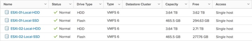 ESXi Local Datastores