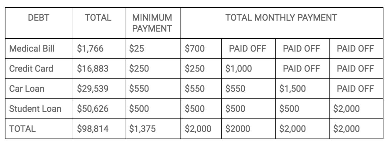 Debt+Snowball+Payoff+Method