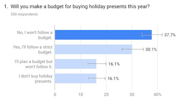 Holiday Budget Survey