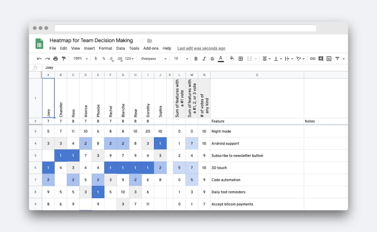 Google Sheets Heatmap for Team Decision Making