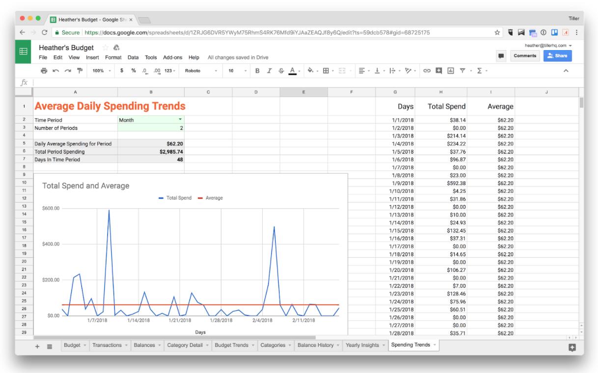 Average Daily Spending Trend Google Sheet