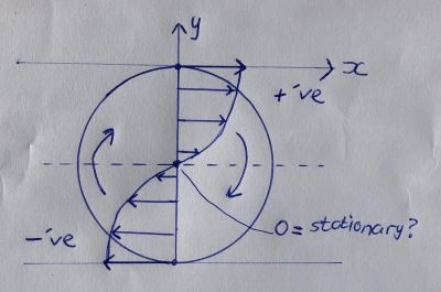 stationary centre of spinning wheel