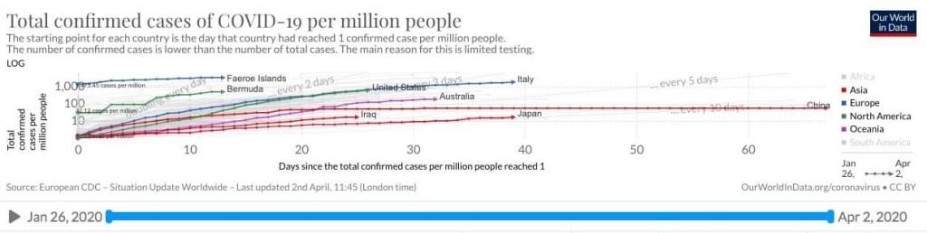 SARS-CoV-2 Infections per Million per Country