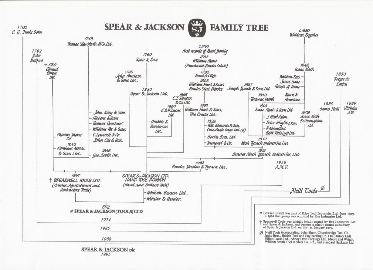 S Amp J Family Tree