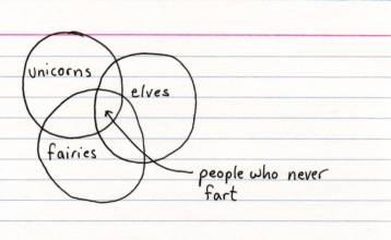 a amusing pie chart diagram about people who never fart