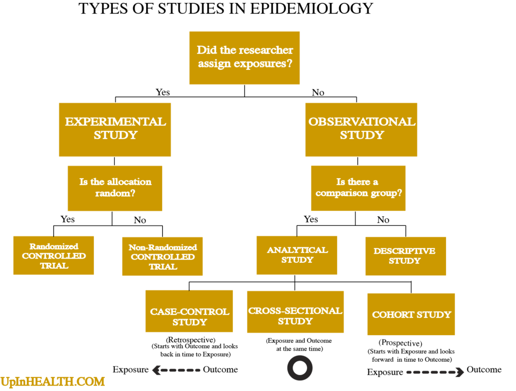 Types of studies in epidemiology