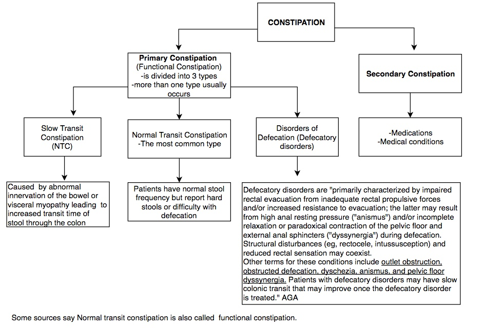 Epidemiology and Pathophysiology of Constipation | Time of Care