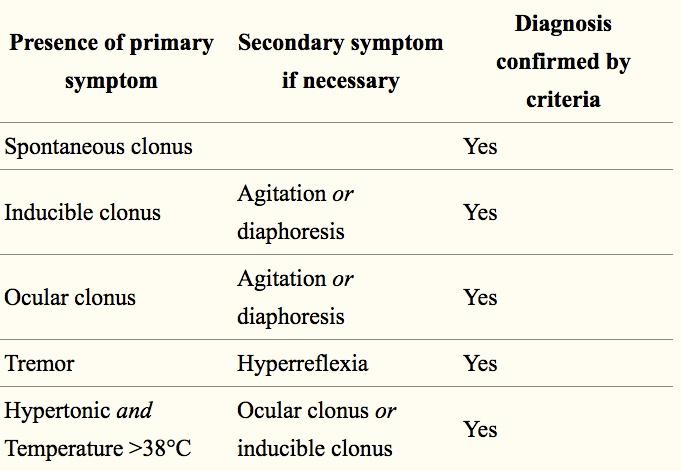 Diagnostic Criteria For Serotonin Syndrome Time Of Care