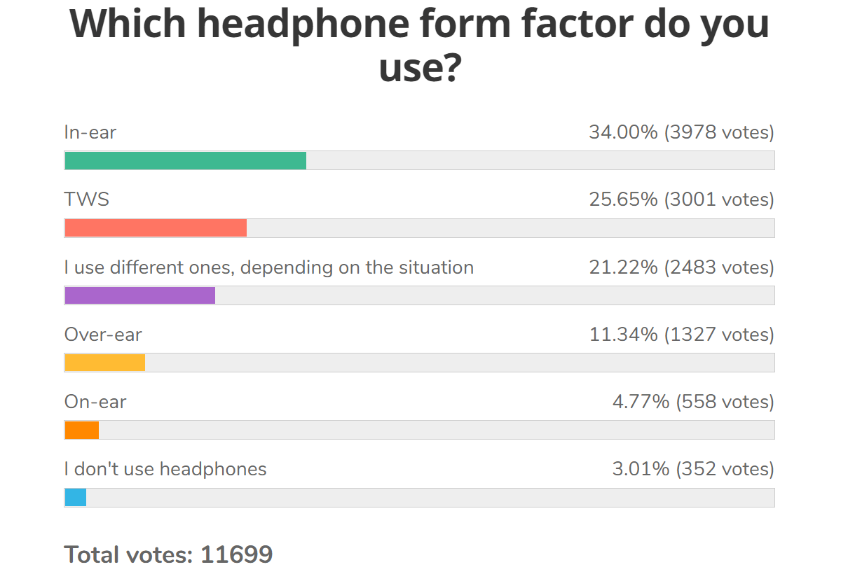 Weekly Survey Results: Most people prefer wireless in-ear headphones, the TWS type in particular