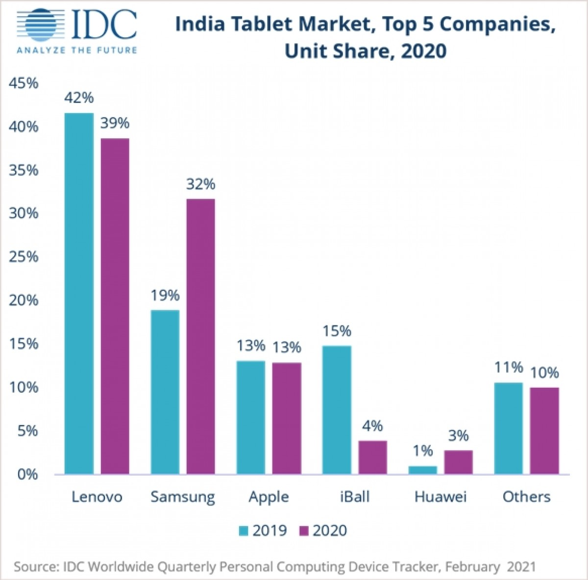 Sales of tablets in India increased 14.7% in 2020 due to demand for e-learning