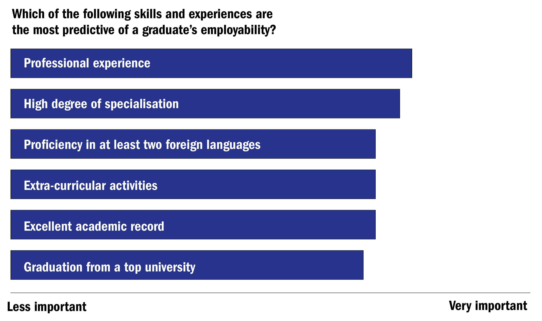 The Global University Employability Ranking