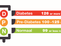Important Early Signs and Symptoms Of Prediabetes