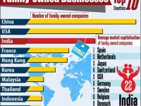 India secures the 3rd position in the list of top family owned business houses globally