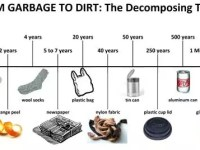 To overcome adverse results due to waste is more important than its decomposition