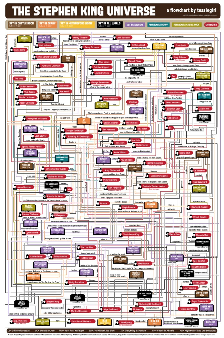 Stephen King Flowchart