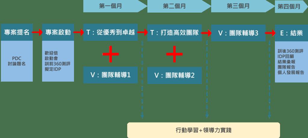 「Flight計畫」專案框架