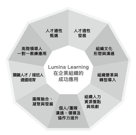 Lumina Learning 企業獨家應用服務
