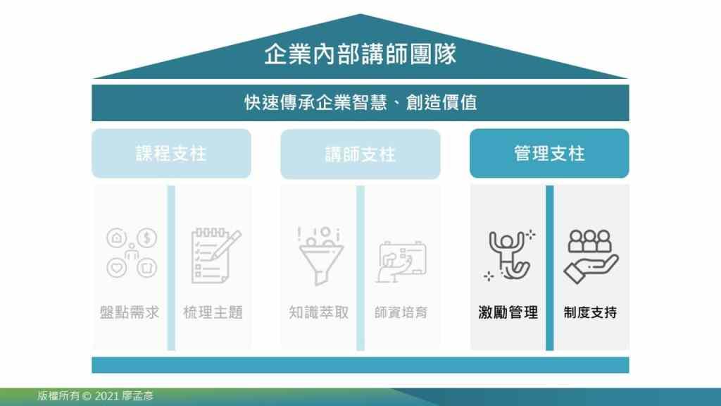 管理支柱:激勵管理、制度支持