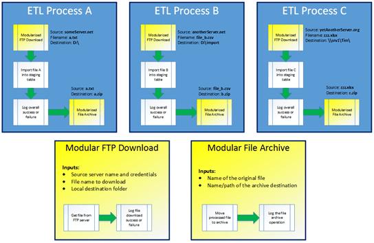 ETL Modularity