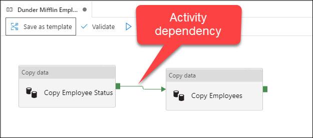 ADF Activity dependency