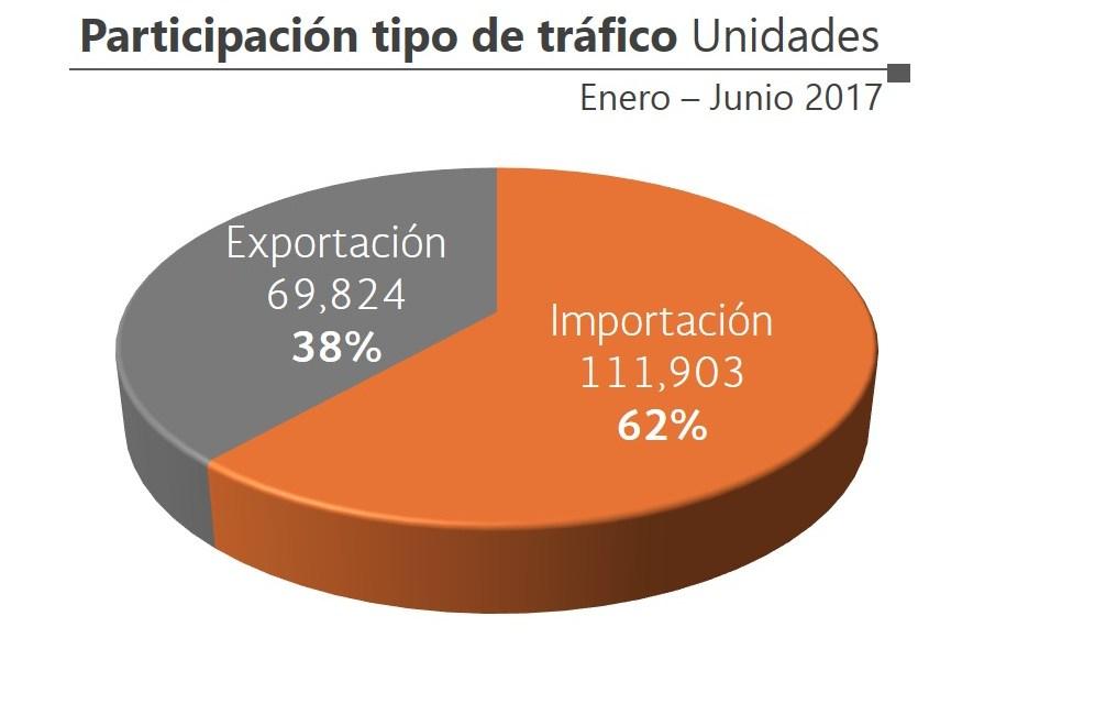 CRECE 39% EL MOVIMIENTO DE CARGA AUTOMOTRIZ EN EL PUERTO  LÁZARO CÁRDENAS AL MES DE JUNIO