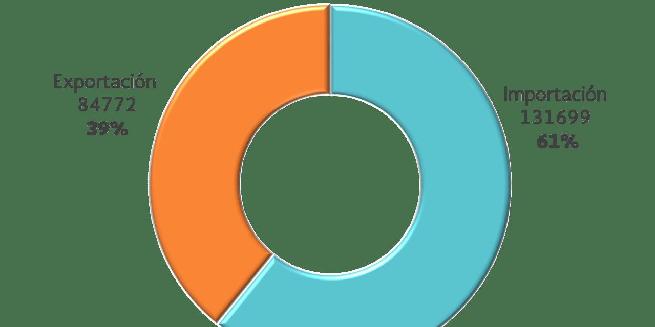CRECE 40% EL MOVIMIENTO DE CARGA AUTOMOTRIZ EN EL PUERTO  LÁZARO CÁRDENAS AL MES DE JULIO