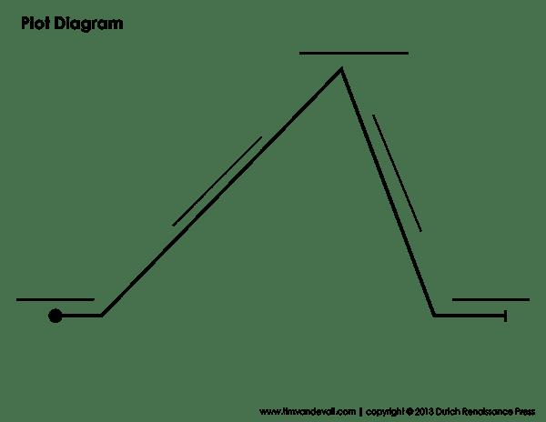 Printable Plot Diagram