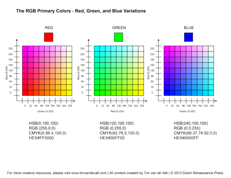 Cmyk And Rgb Color Charts Zeenla