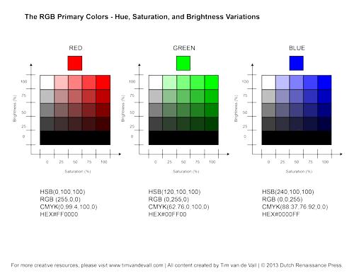 Hue Saturation Brightness Chart