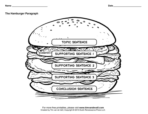 Hamburger Graphic Organizers / Hamburger Paragraph Template