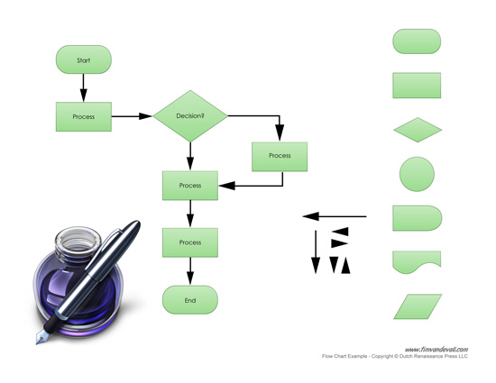 free flow chart template