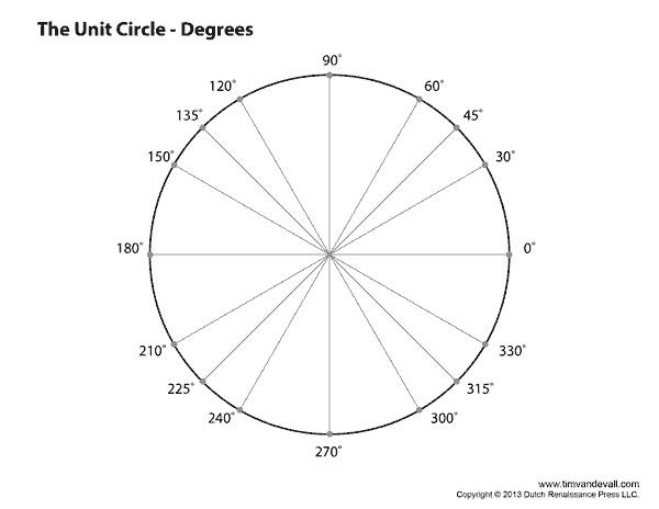 picture regarding Blank Unit Circle Printable called Blank Product Circle Template. math machine circle blank