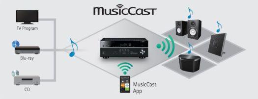 multicast-2