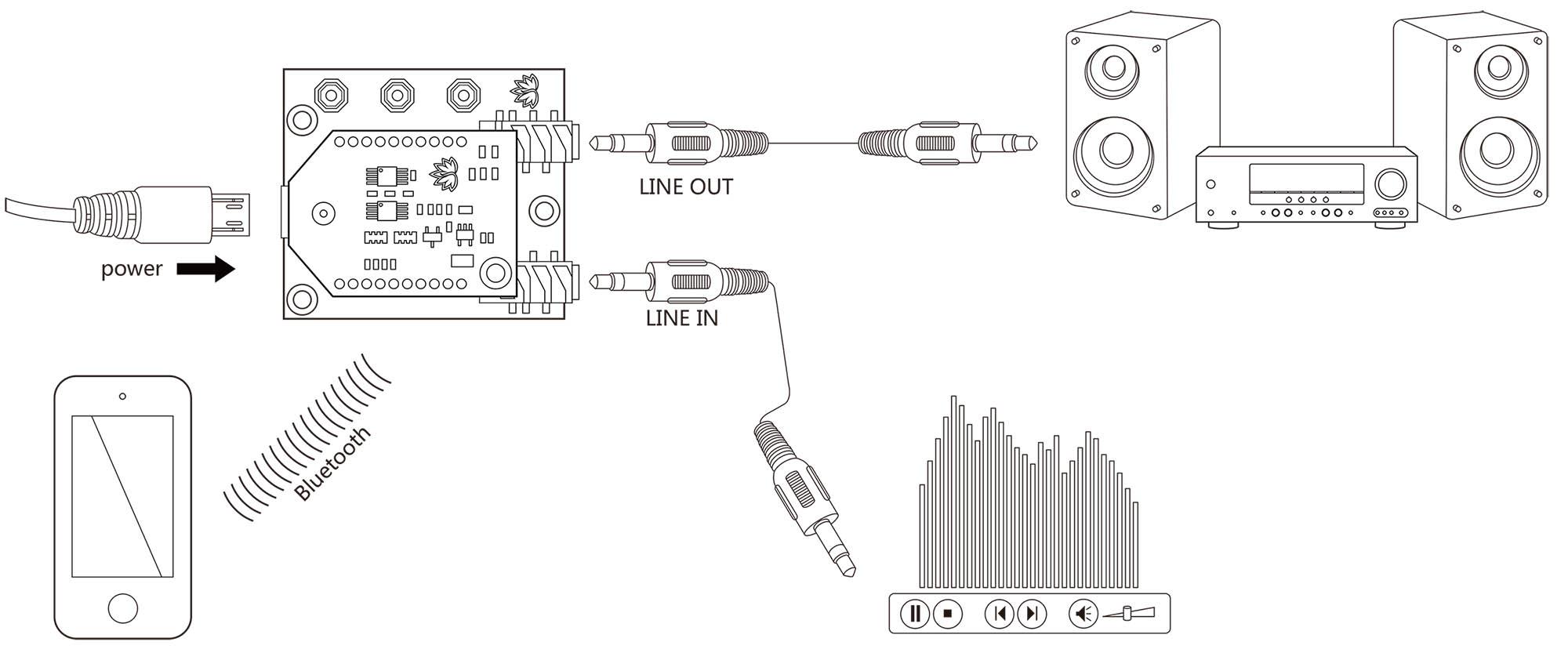 Bluetooth Audio Receiver Board Wireless Hifi Amplifier