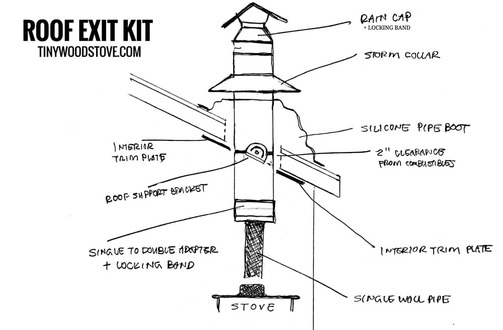 4 u201d tiny house small stove installation kit  u2013 roof exit