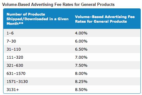 Amazon Affiliate Marketing Course 1