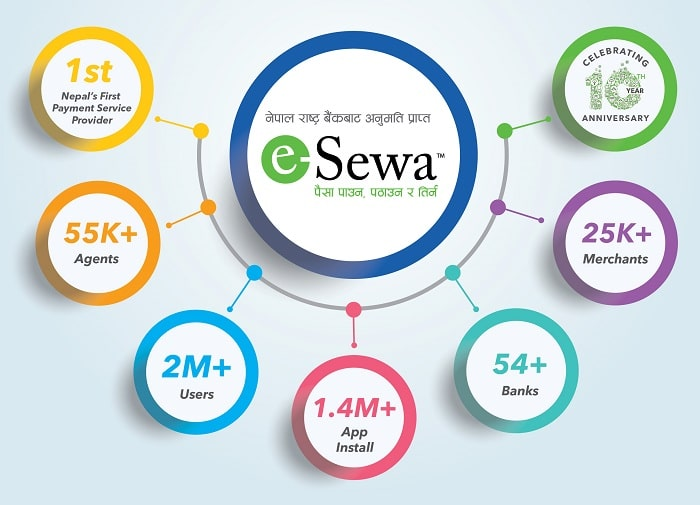 E-Sewa Case Study- Pioneer in Digital Nepal