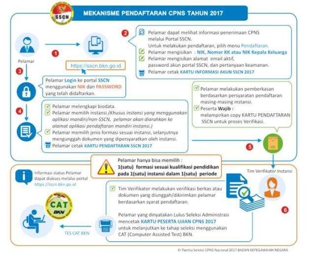 Petunjuk Cara Pendaftaran Registrasi Akun SSCN BKN CPNS 2018.