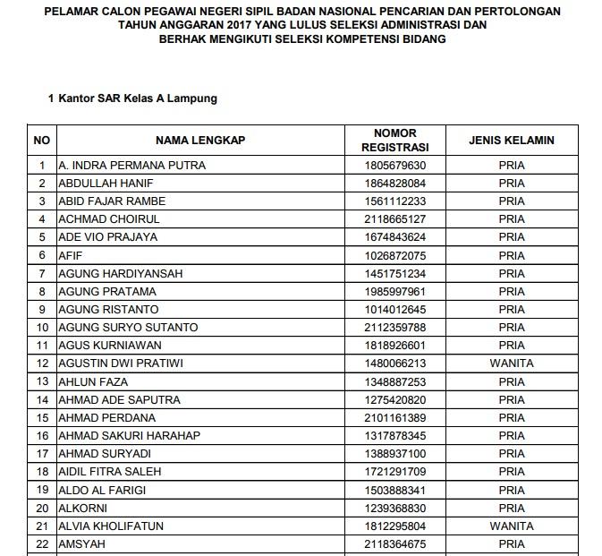 Daftar Nama Lulus Seleksi Administrasi CPNS BASARNAS 2017