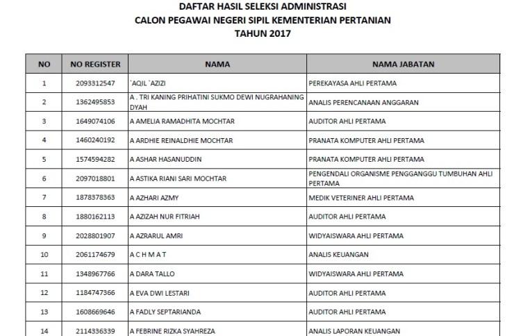 Pengumuman Hasil Seleksi Administrasi CPNS Kementerian Pertanian 2017