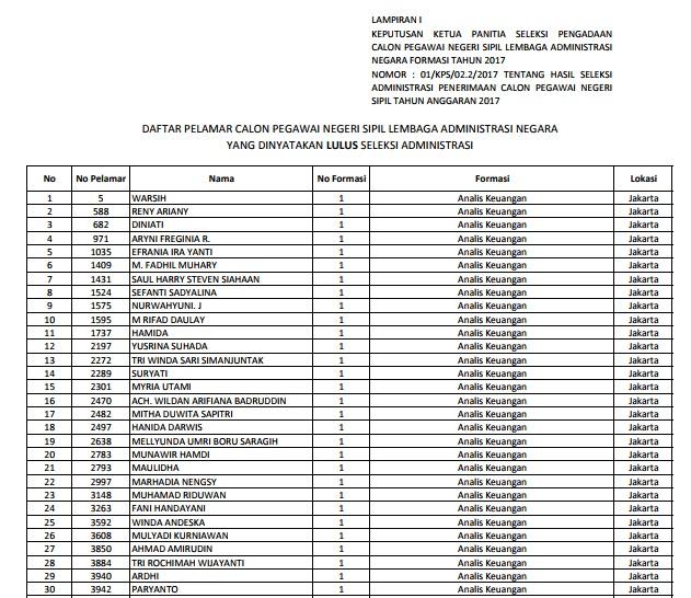 Daftar Nama Lulus Seleksi Administrasi CPNS Lembaga Administrasi Negara 2017